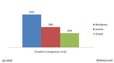 Q3 2010 CMS Growth - WordPrss, Drupal, Joomla