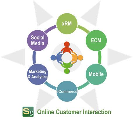 Shimshock Group's Online Customer Interaction Model